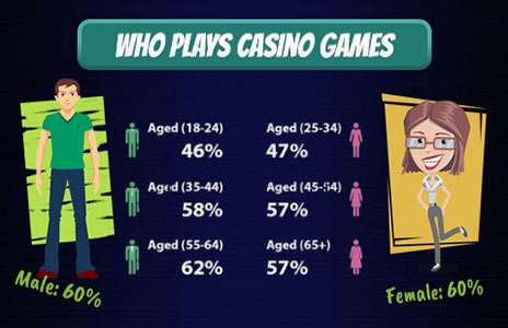 See who plays casino games.